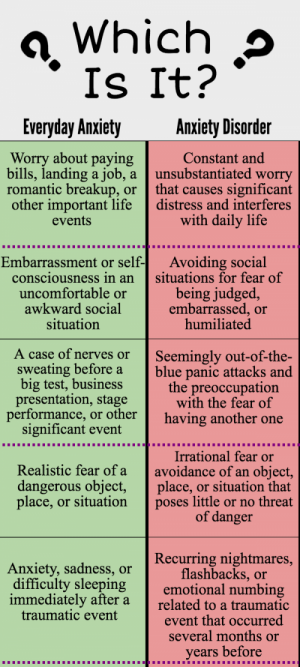 Everyday Anxiety vs. Anxiety Disorder